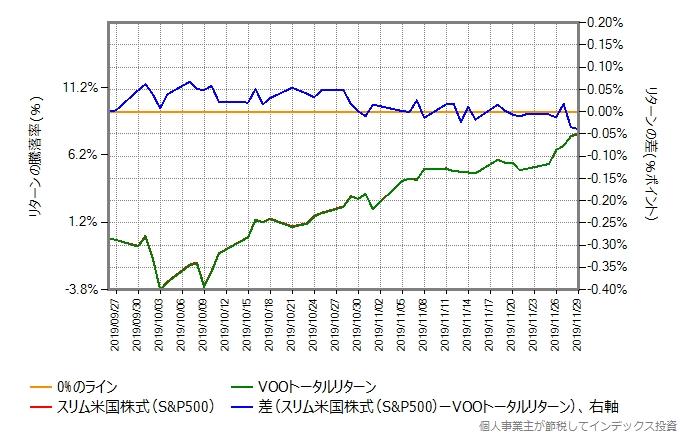スリム米国株式とVOOトータルリターンの比較グラフ
