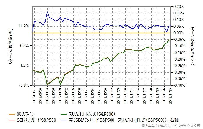 SBIバンガードS&P500とスリム米国株式(S&P500)のリターン比較グラフ