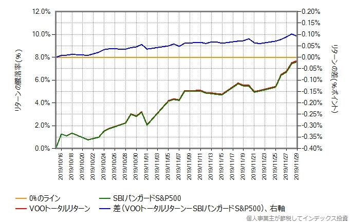 10月16日以降の、VOOトータルリターンとSBIバンガードS&P500のリターン比較グラフ