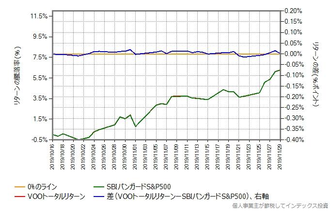 VOOトータルリターンのコストを年率0.6%ポイント増量したものとの比較グラフ