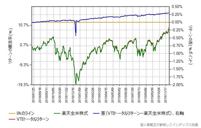 2018年7月18日以降の、VTIトータルリターンとの比較グラフ
