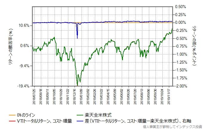 VTIトータルリターンのコストを年率0.18%ポイント増量したものとの比較グラフ