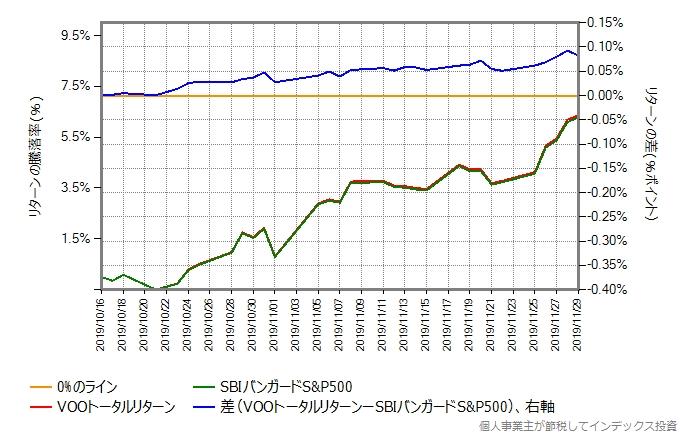 VOOトータルリターンとSBIバンガードS&P500のリターン比較グラフ