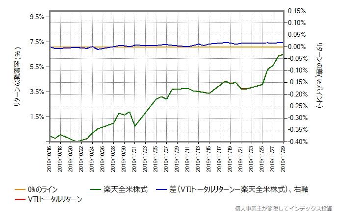VTIトータルリターンと楽天全米株式のリターン比較グラフ