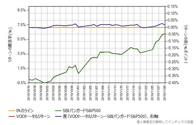 年率0.5%ポイント増量したものとの比較グラフ
