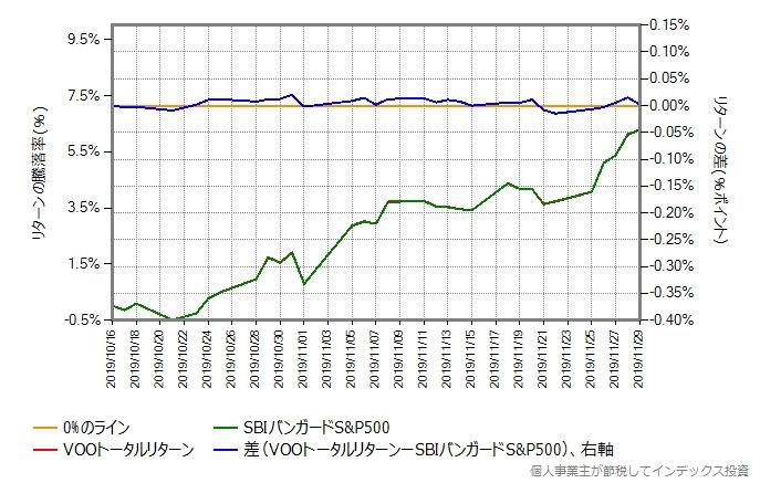 年率0.6%ポイント増量したものとの比較グラフ