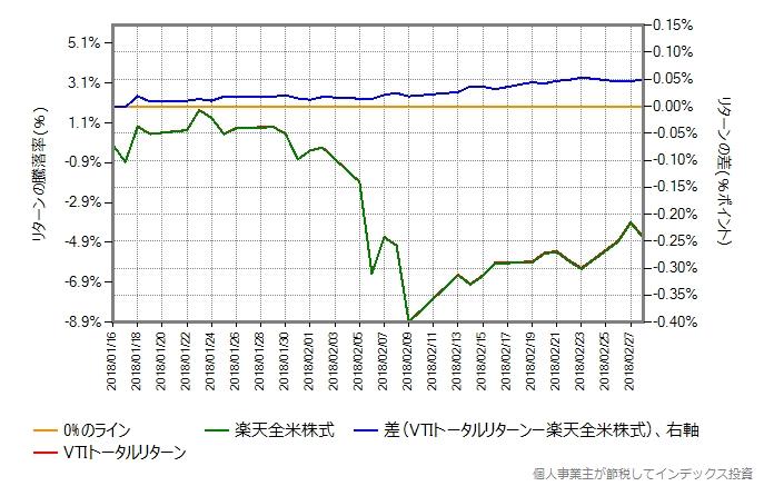 楽天全米株式の設定から3ヶ月半が経過してからの、1ヶ月半における、VTIトータルリターンとの比較グラフ