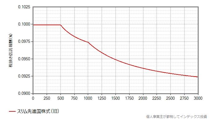 変更前の、信託報酬が漸減される様子のグラフ