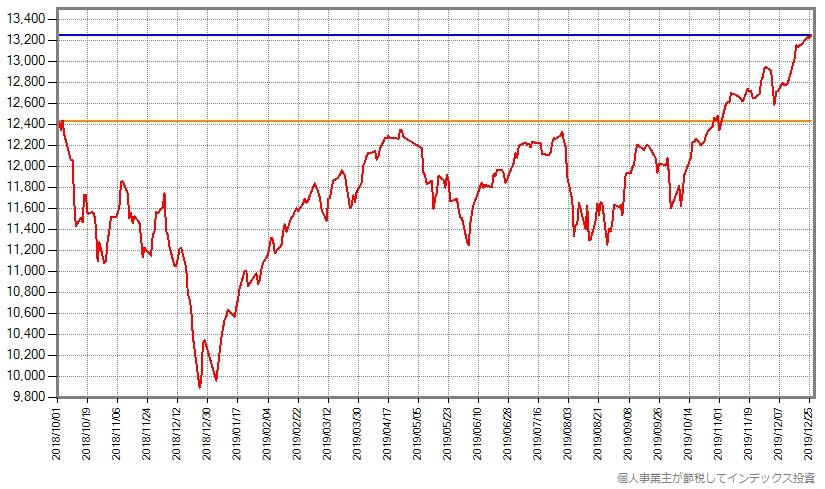 スリム先進国株式の基準価額の、12月26日までの推移グラフ