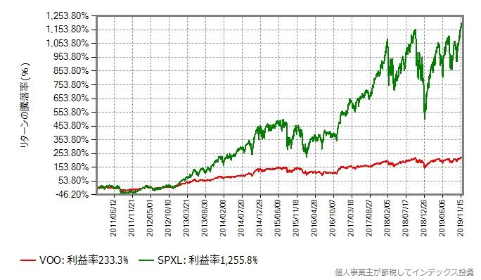 S&P500とSPXLの取引価格の比較グラフ、2011年以降