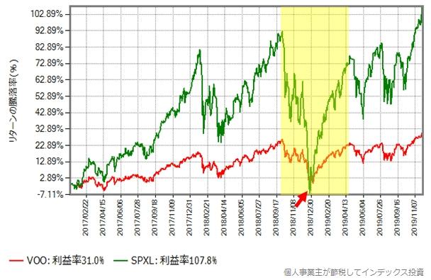 S&P500とSPXLの取引価格の比較グラフ、2017年以降