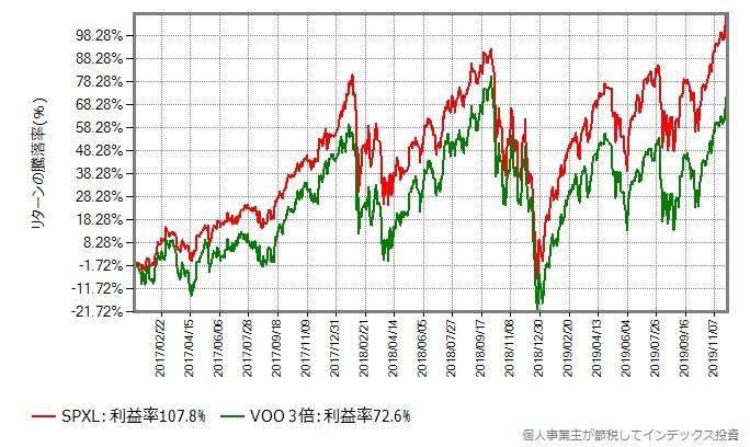 VOOの日々の値動きを3倍にしたものと、SPXLの比較グラフ