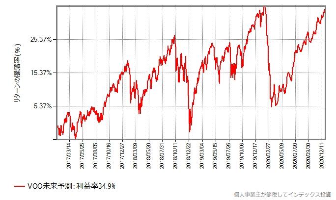 暴落パターン1のグラフ