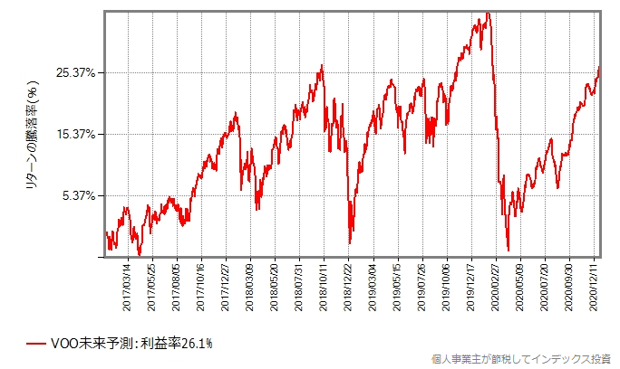 暴落パターン2のグラフ