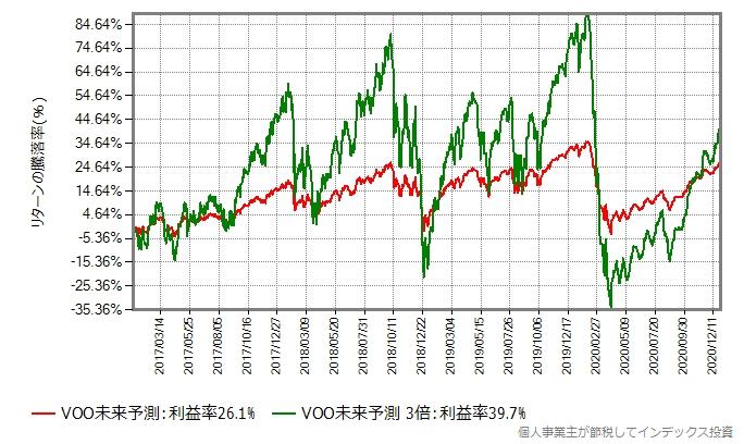 暴落パターン2のグラフに値動き3倍もプロット