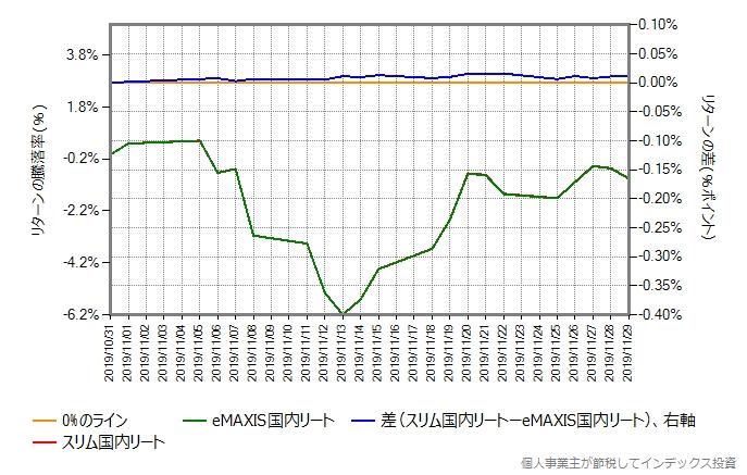 eMAXIS国内リートとのリターン比較グラフ