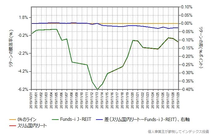 スリム国内リートとFunds-i J-REITとのリターン比較グラフ