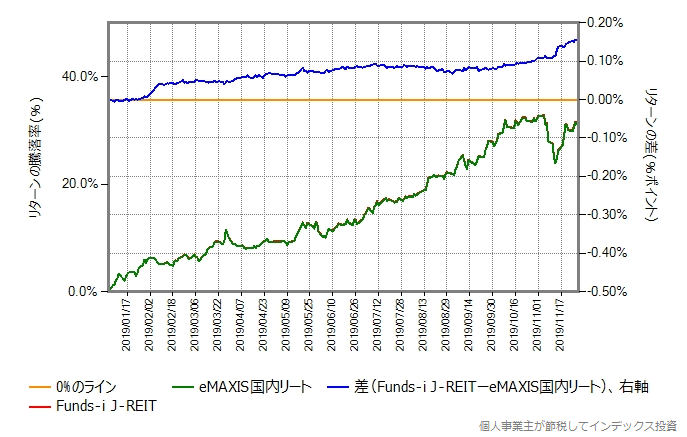 eMAXIS国内リートとFunds-i J-REITの、2019年年初からの比較グラフ