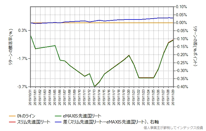 eMAXIS先進国リートとのリターン比較グラフ