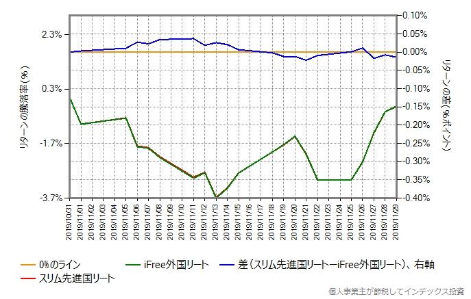 スリム先進国リートとiFree外国リートのリターン比較グラフ