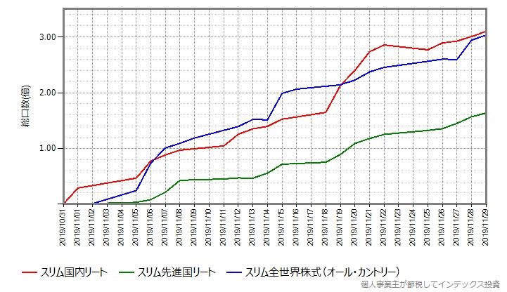 スリム全世界株式(オール・カントリー)の設定直後の総口数の推移もプロットしたグラフ