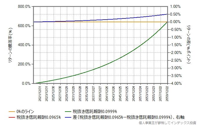 期待リターンが年率5%の場合に、40年間で生まれるリターン差を示したグラフ