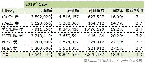 2019年12月の運用成績一覧表