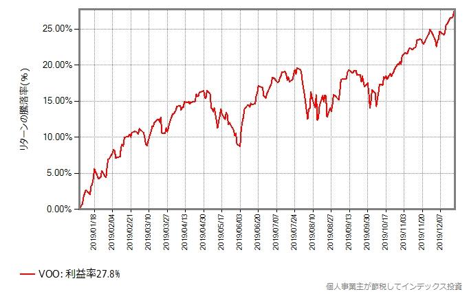 VOOの取引価格の推移グラフ
