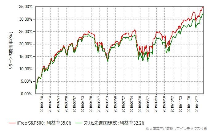 iFree S&P500とスリム先進国株式の、2019年の基準価額の推移グラフ