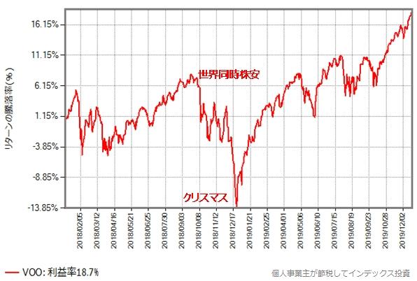 VOOの2018年からの2年間のリターン推移グラフ