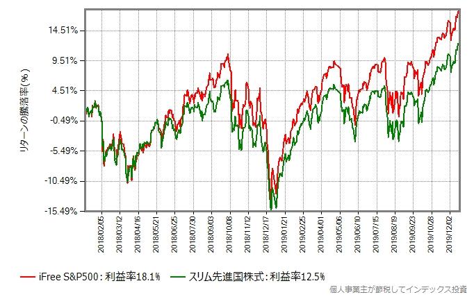 iFree S&P500とスリム先進国株式の、2018年以降の基準価額の推移グラフ