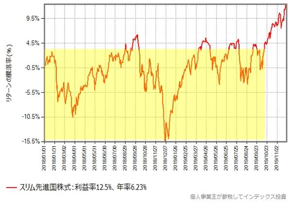 スリム先進国株式の2018年以降の基準価額の推移グラフ