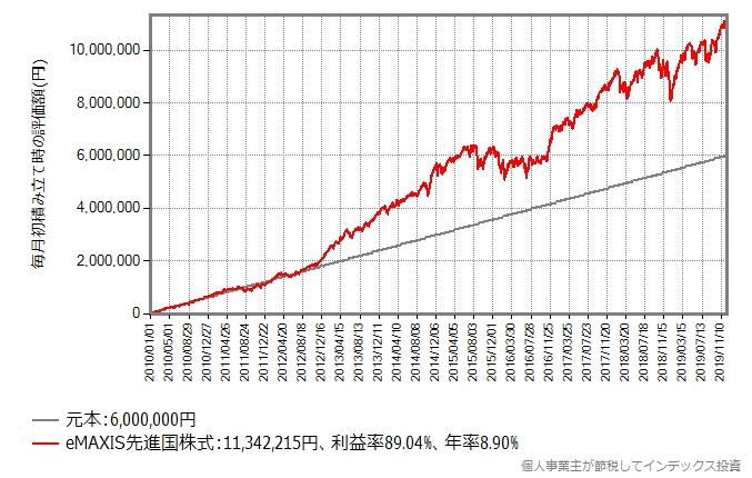 MSCIコクサイに10年間積立投資していた場合のシミュレーション結果のグラフ