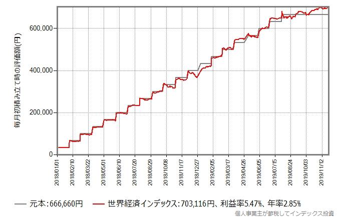 世界経済インデックスの積み立てシミュレーション結果のグラフ