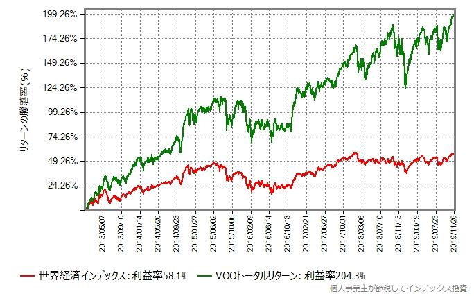 世界経済インデックスとVOOトータルリターンの比較グラフ