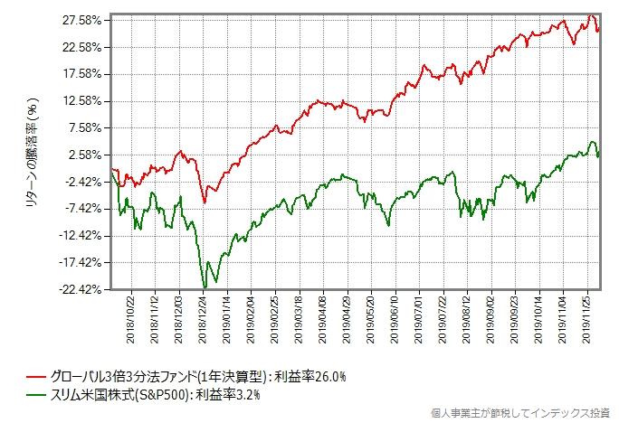 グローバル3倍3分法ファンドとスリム米国株式(S&P500)のリターン比較グラフ