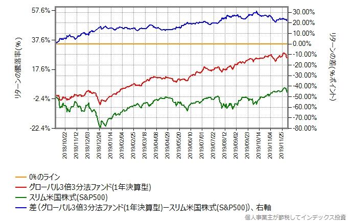 グローバル3倍3分法ファンドとスリム米国株式(S&P500)のリターン差のグラフ