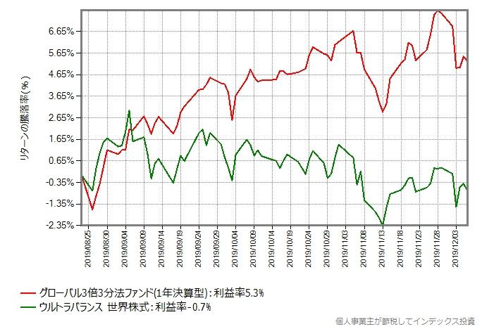 グローバル3倍3分法ファンドとウルトラバランス世界株式のリターン比較グラフ