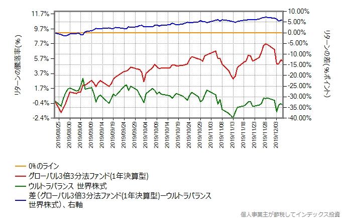 グローバル3倍3分法ファンドとウルトラバランス世界株式のリターン差のグラフ