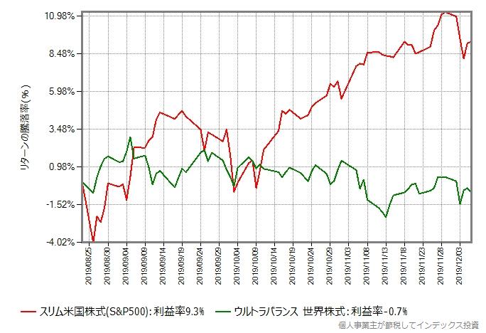 ウルトラバランス世界株式とスリム米国株式(S&P500)のリターン比較グラフ