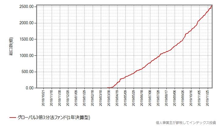 グローバル3倍3分法ファンドの設定来の総口数の推移グラフ