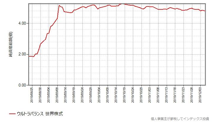 ウルトラバランス世界株式の設定来の総口数の推移グラフ