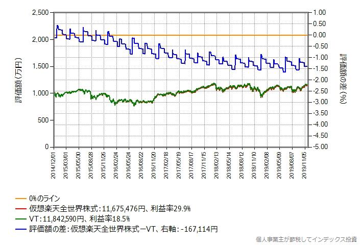1,000万円の場合のシミュレーション結果のグラフ