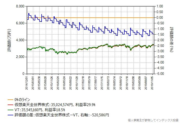 3,000万円の場合のシミュレーション結果のグラフ