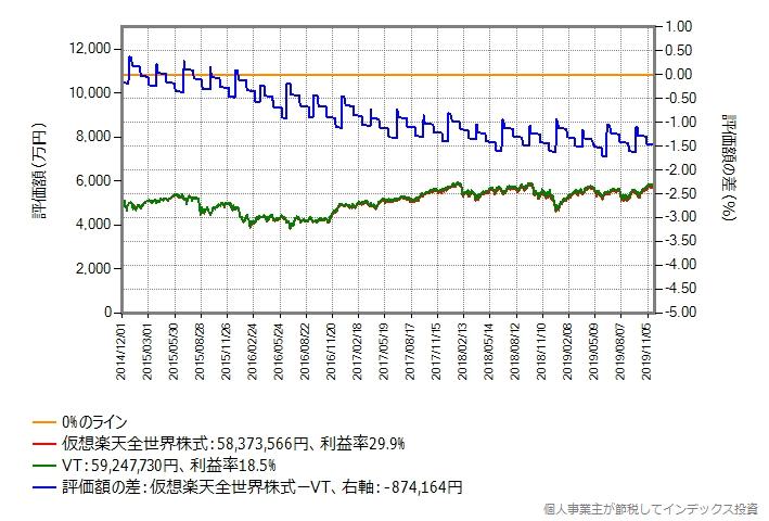 5,000万円の場合のシミュレーション結果のグラフ