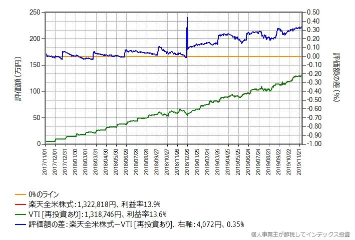 2017年11月から月額予算に5万円で投資をした場合の比較結果のグラフ