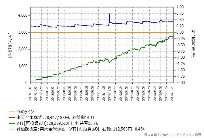 毎月の投資額が100万円の場合のグラフ