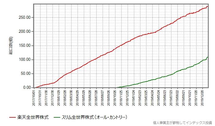 楽天全世界株式とオール・カントリーの、設定来の総口数の推移グラフ