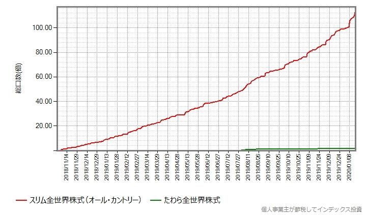 オール・カントリーとたわら全世界株式の、設定来の総口数の推移グラフ