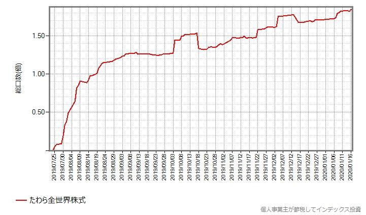 たわら全世界株式の設定来の総口数の推移グラフ